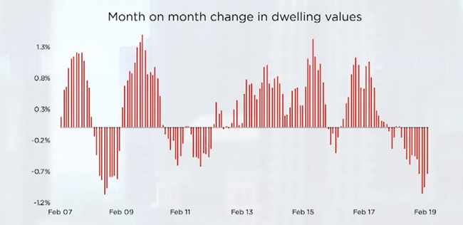 Month on month change in dwelling values_ source: CoreLogic