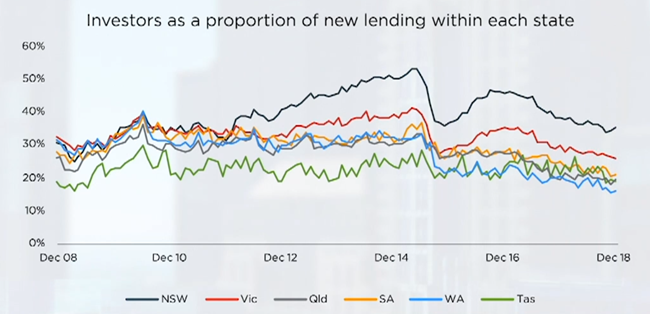 Investors as a proportion of new lending within each state _ Source: CoreLogic
